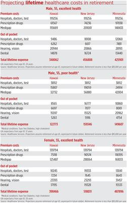 Health Costs Projections
